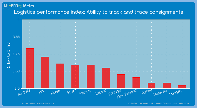 Logistics performance index: Ability to track and trace consignments of Ireland