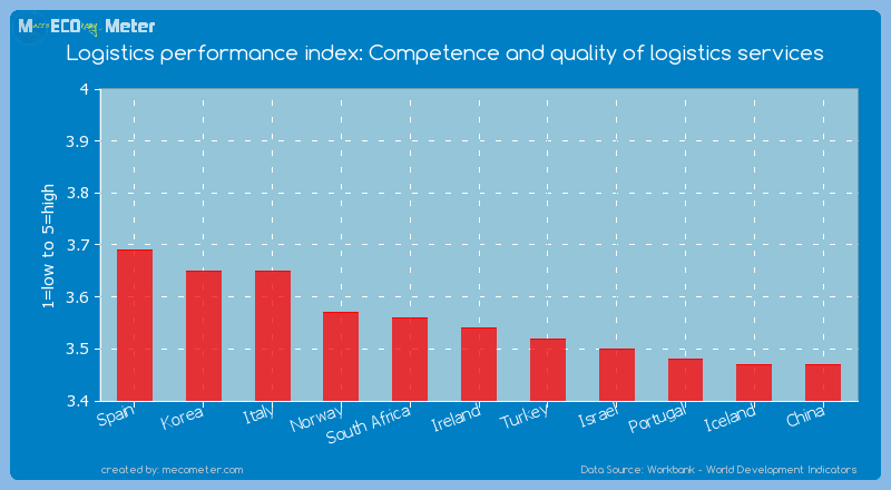 Logistics performance index: Competence and quality of logistics services of Ireland