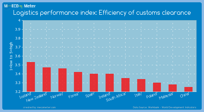 Logistics performance index: Efficiency of customs clearance of Ireland