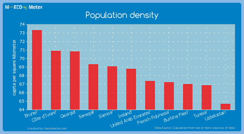 Population density of Ireland