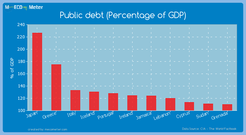 Public debt (Percentage of GDP) of Ireland