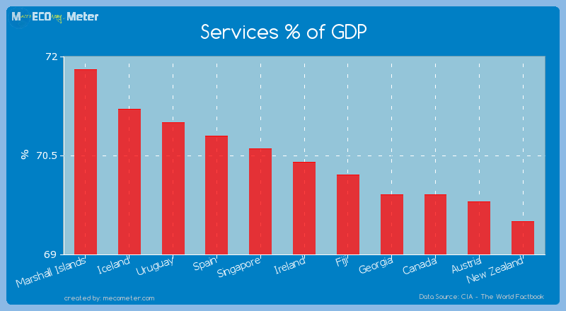 Services % of GDP of Ireland