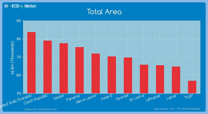 Total Area of Ireland