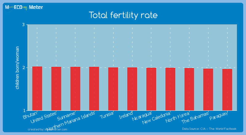 Total fertility rate of Ireland
