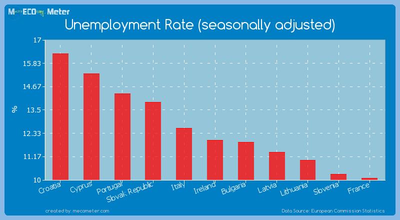 Unemployment Rate (seasonally adjusted) of Ireland
