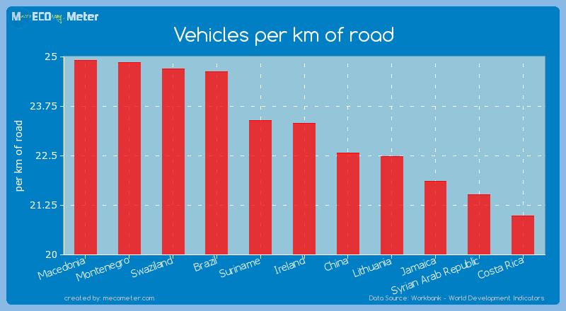 Vehicles per km of road of Ireland