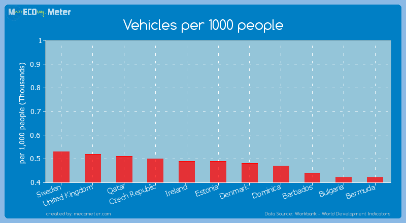 Vehicles per 1000 people of Ireland