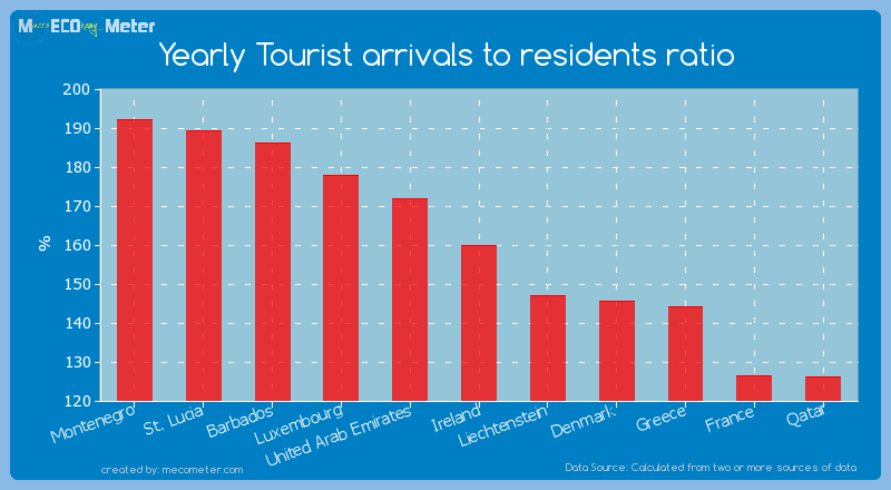 Yearly Tourist arrivals to residents ratio of Ireland