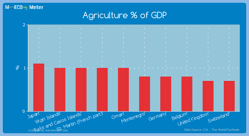 Agriculture % of GDP of Isle of Man