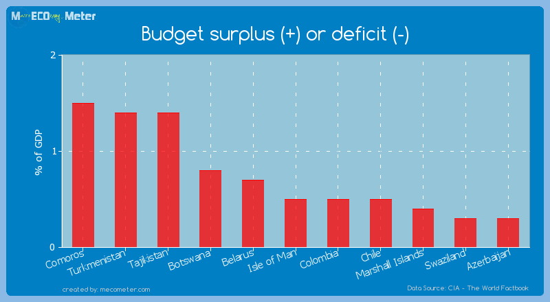 Budget surplus (+) or deficit (-) of Isle of Man