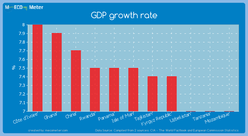 GDP growth rate of Isle of Man