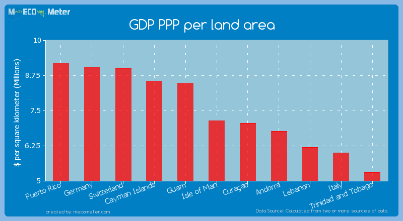 GDP PPP per land area of Isle of Man