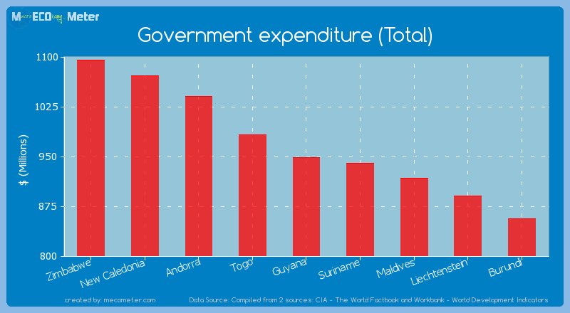 Government expenditure (Total) of Isle of Man
