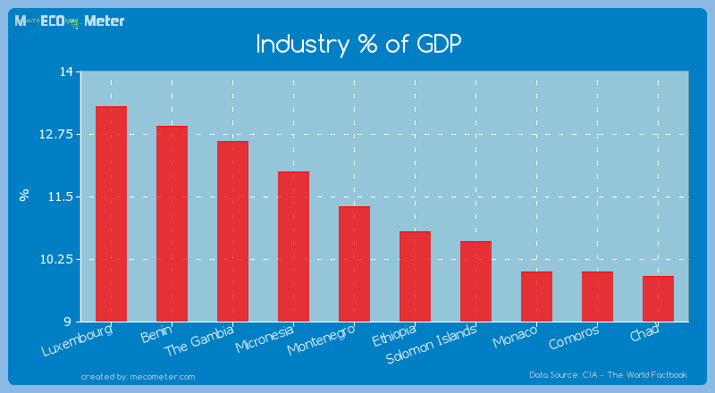 Industry % of GDP of Isle of Man