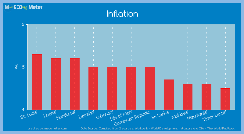 Inflation of Isle of Man