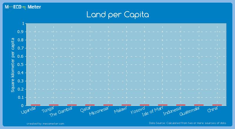 Land per Capita of Isle of Man
