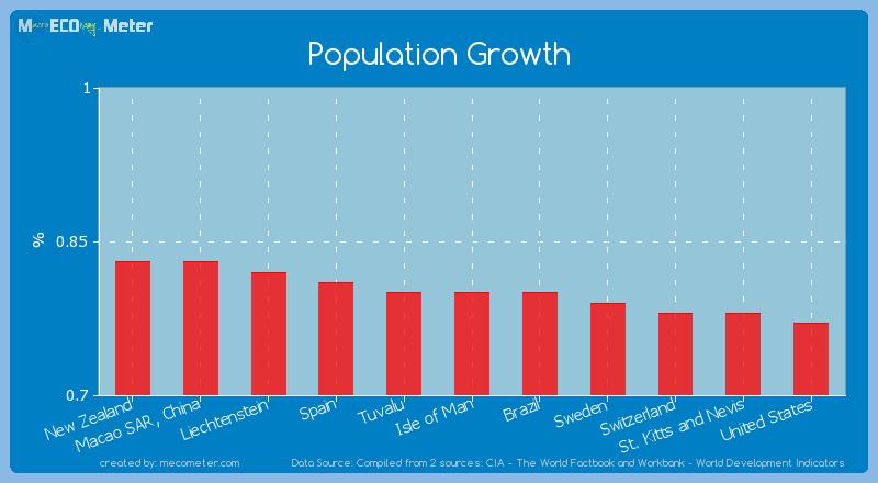 Population Growth of Isle of Man