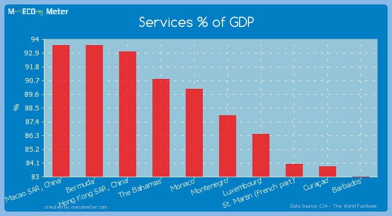 Services % of GDP of Isle of Man