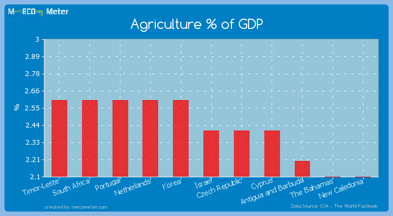 Agriculture % of GDP of Israel