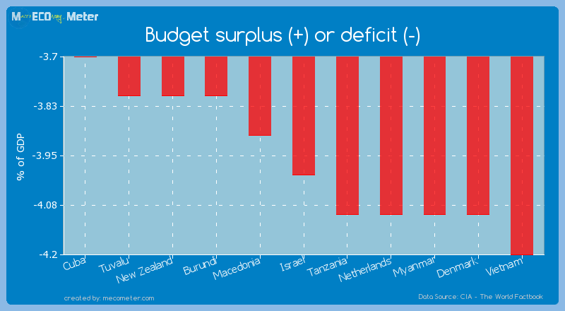 Budget surplus (+) or deficit (-) of Israel