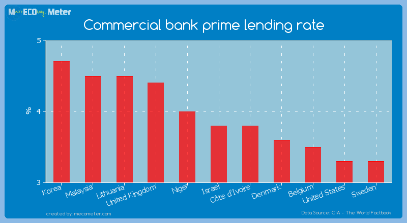 Commercial bank prime lending rate of Israel