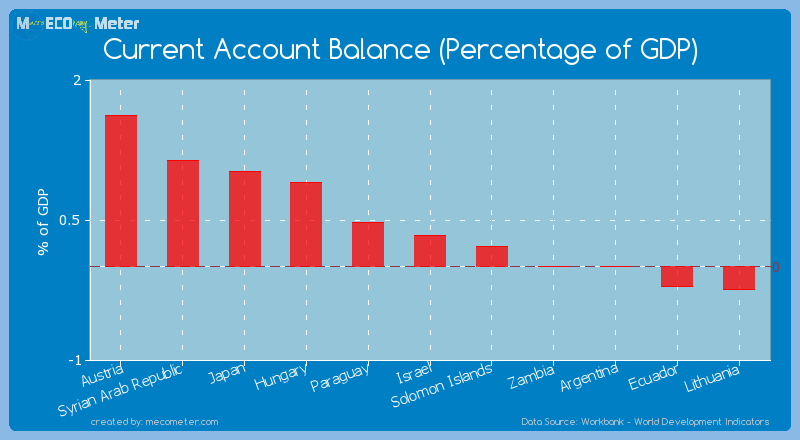 Current Account Balance (Percentage of GDP) of Israel