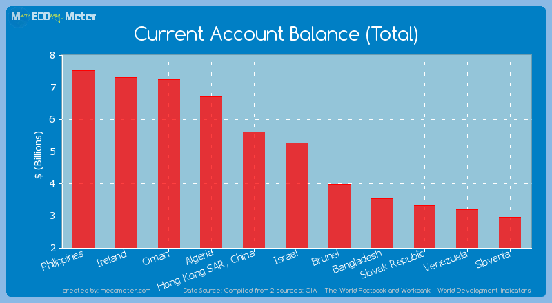 Current Account Balance (Total) of Israel
