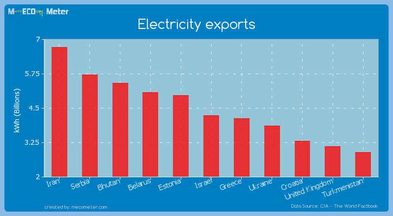 Electricity exports of Israel