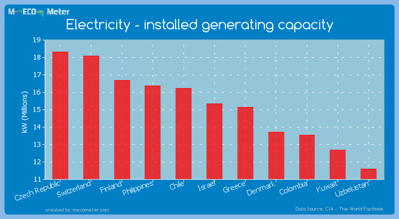 Electricity - installed generating capacity of Israel