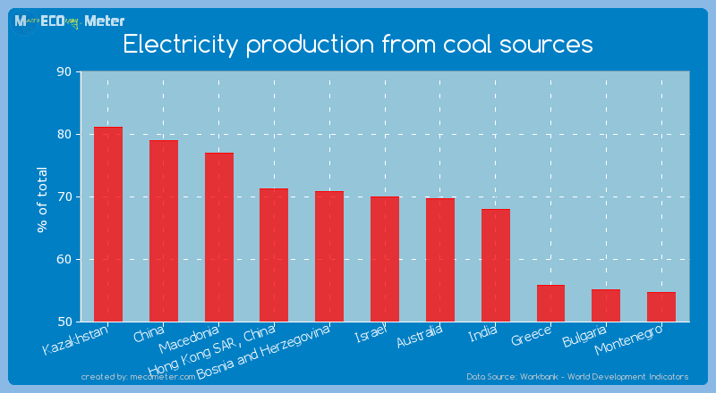 Electricity production from coal sources of Israel
