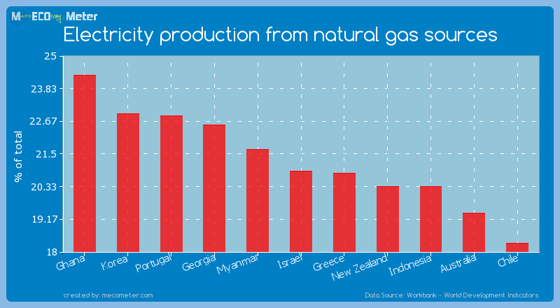 Electricity production from natural gas sources of Israel