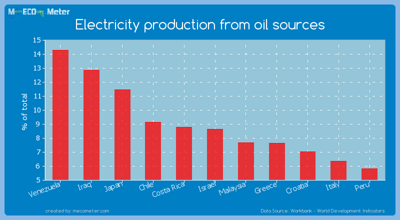 Electricity production from oil sources of Israel