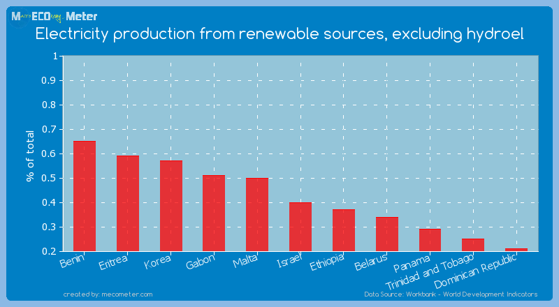 Electricity production from renewable sources, excluding hydroel of Israel