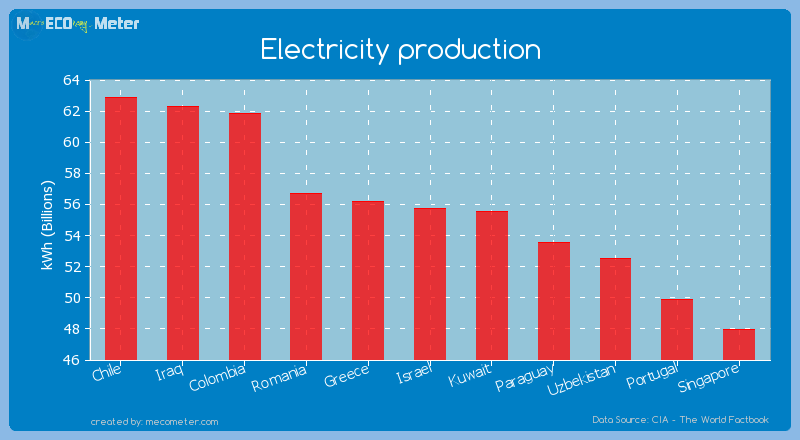 Electricity production of Israel