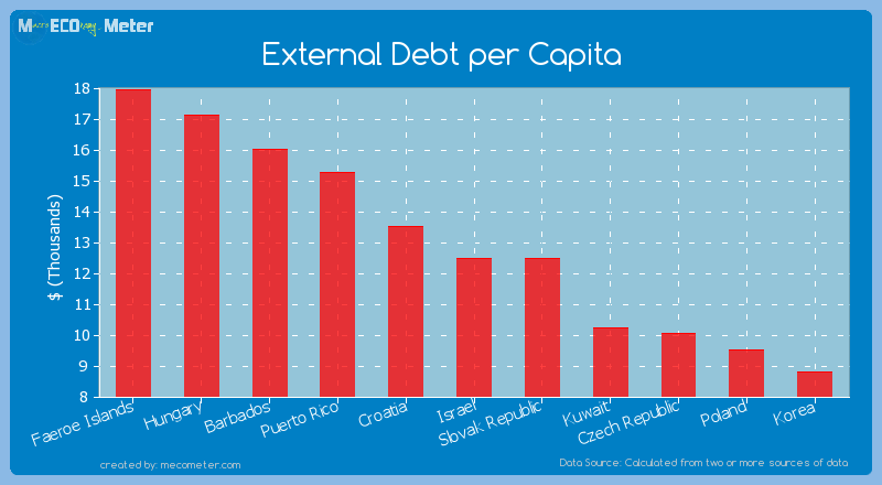 External Debt per Capita of Israel