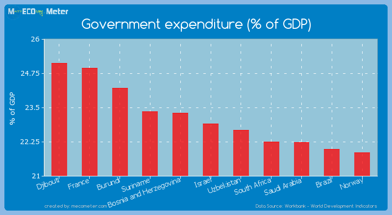 Government expenditure (% of GDP) of Israel