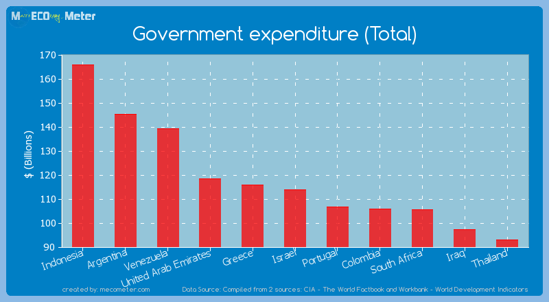 Government expenditure (Total) of Israel