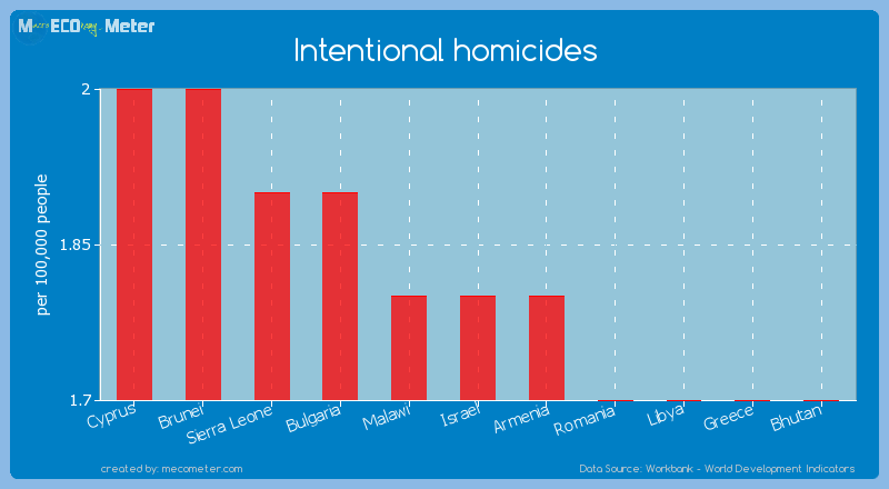 Intentional homicides of Israel