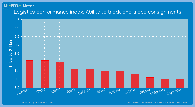 Logistics performance index: Ability to track and trace consignments of Israel