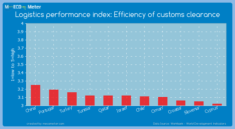 Logistics performance index: Efficiency of customs clearance of Israel