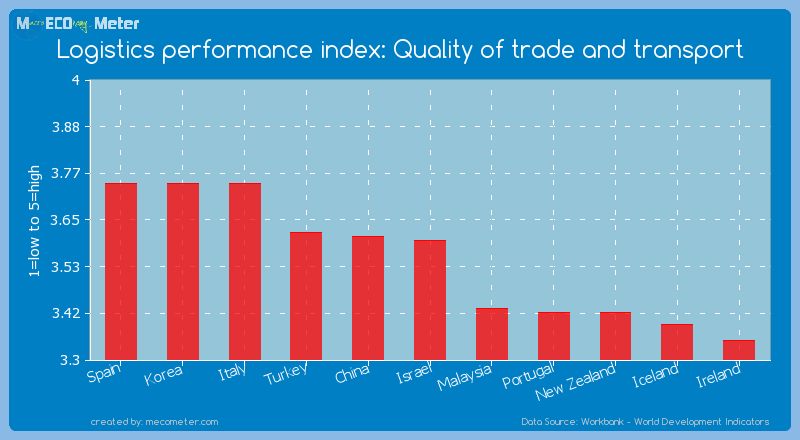 Logistics performance index: Quality of trade and transport of Israel