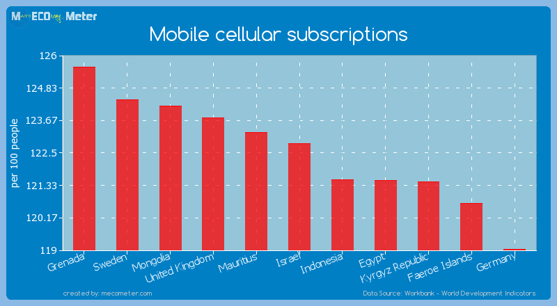 Mobile cellular subscriptions of Israel
