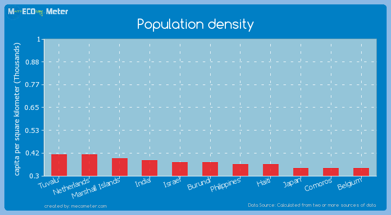 Population density of Israel