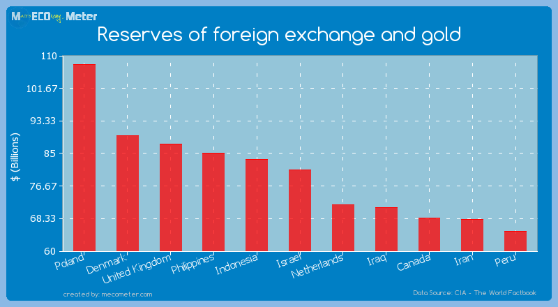 Reserves of foreign exchange and gold of Israel