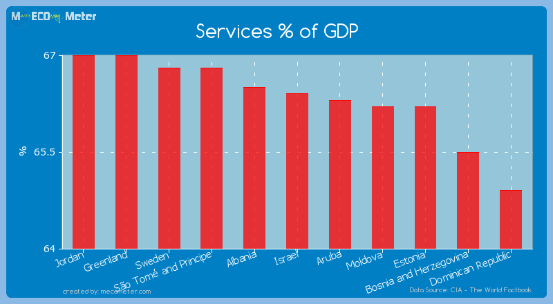 Services % of GDP of Israel