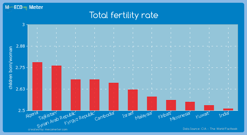 Total fertility rate of Israel