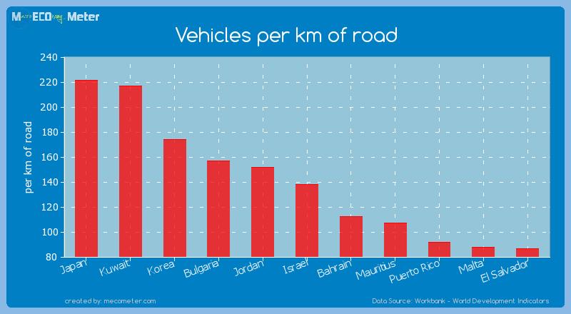 Vehicles per km of road of Israel