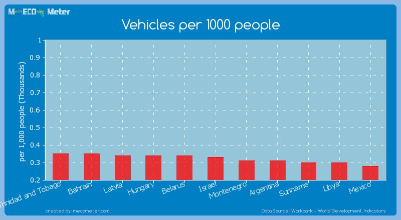 Vehicles per 1000 people of Israel