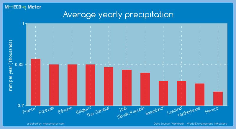 Average yearly precipitation of Italy