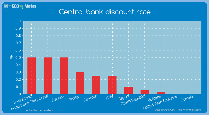 Central bank discount rate of Italy